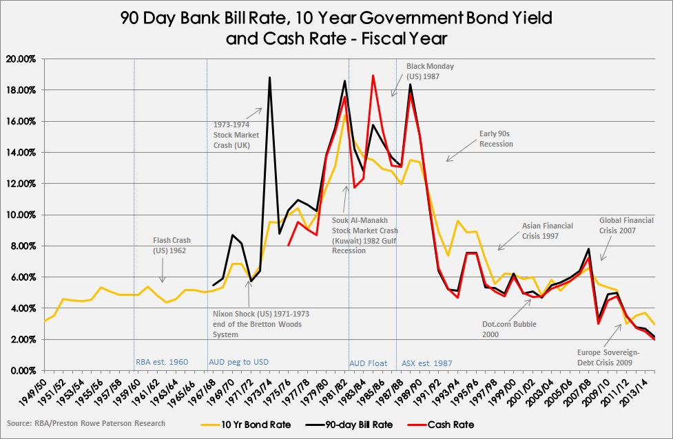 Economic Bond rates historical chart