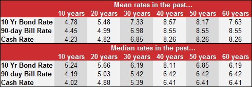 Economic bond rates historical table