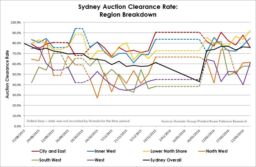 Syd auction clearance region break