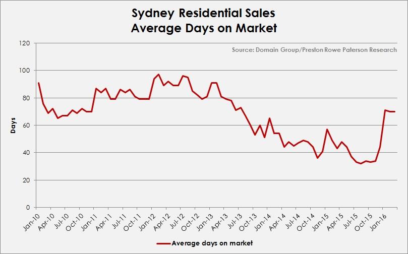 Syd average days on market